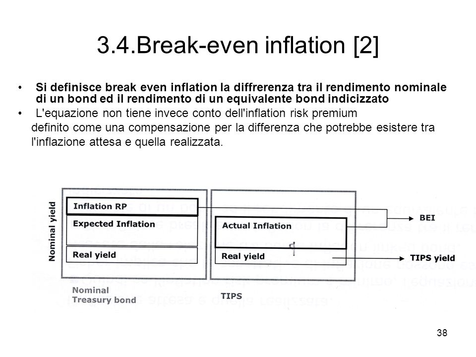 3.4.Break-even inflation [2]